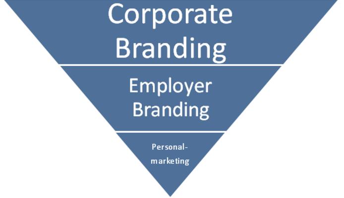 Beziehung zwischen Corporate und Empolyer Branding sowie Personalmarketing